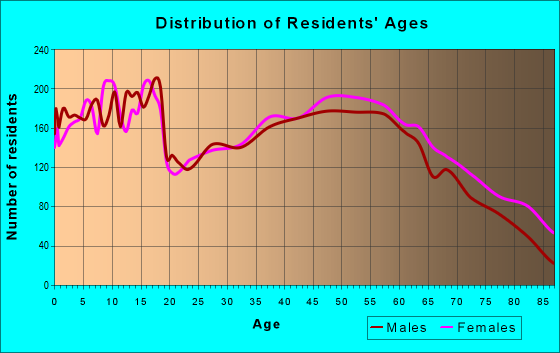 Age and Sex of Residents in zip code 47203