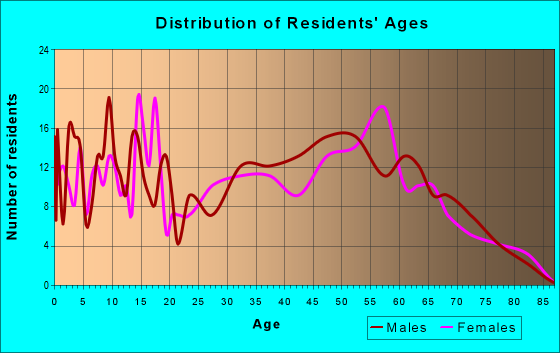 Age and Sex of Residents in zip code 47235