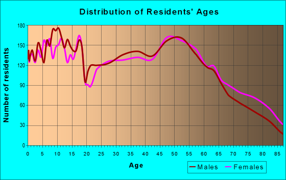 Age and Sex of Residents in zip code 47240
