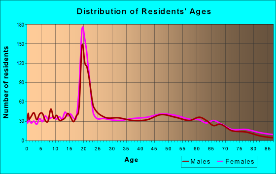 Age and Sex of Residents in zip code 47243