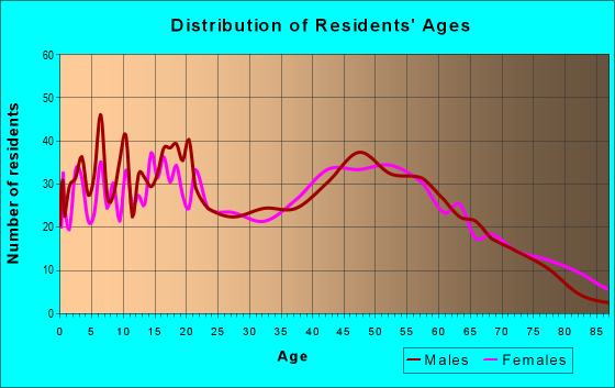 Age and Sex of Residents in zip code 47246