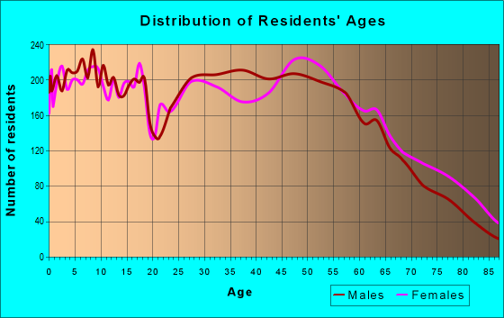 Age and Sex of Residents in zip code 47274