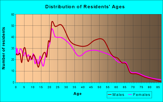 Age and Sex of Residents in zip code 47305