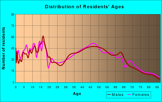 Age and Sex of Residents in zip code 47330