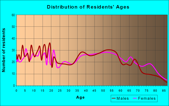 Age and Sex of Residents in zip code 47336