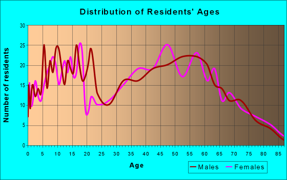 Age and Sex of Residents in zip code 47342