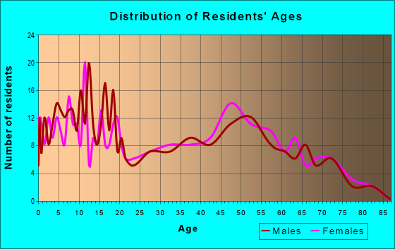 Age and Sex of Residents in zip code 47345