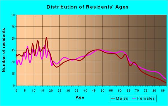 Age and Sex of Residents in zip code 47353