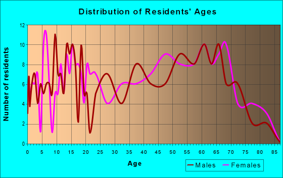 Age and Sex of Residents in zip code 47354