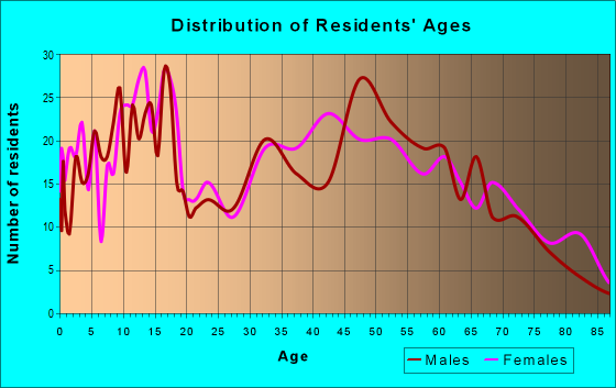 Age and Sex of Residents in zip code 47355