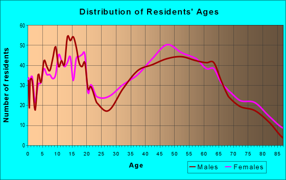 Age and Sex of Residents in zip code 47356