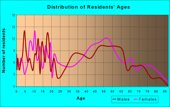 Age and Sex of Residents in zip code 47357