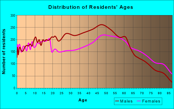 Age and Sex of Residents in zip code 47362