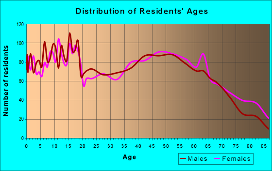 Age and Sex of Residents in zip code 47371