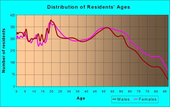 Age and Sex of Residents in zip code 47374