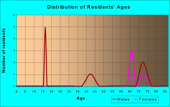 Age and Sex of Residents in zip code 47392