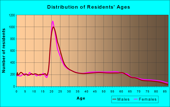 Age and Sex of Residents in zip code 47401