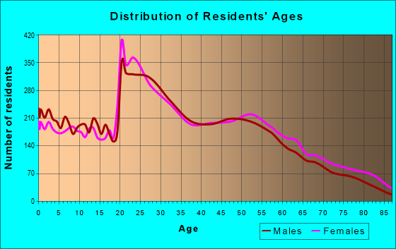 Age and Sex of Residents in zip code 47403