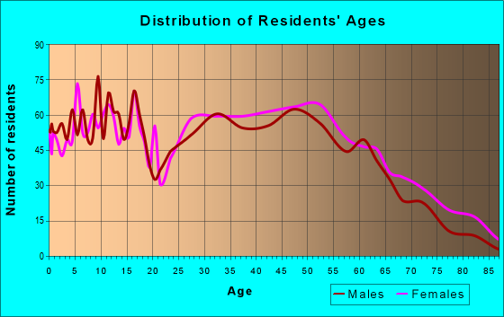 Age and Sex of Residents in zip code 47429