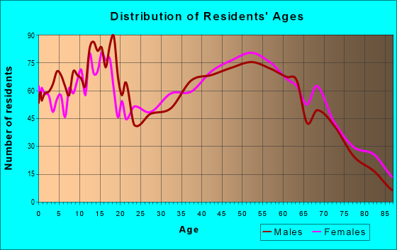 Age and Sex of Residents in zip code 47446