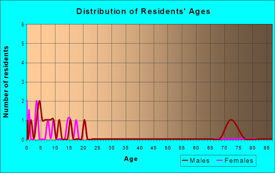 Age and Sex of Residents in zip code 47467