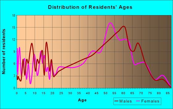 Age and Sex of Residents in zip code 47468