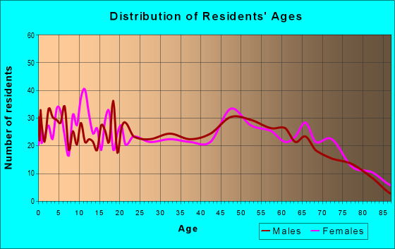 Age and Sex of Residents in zip code 47512