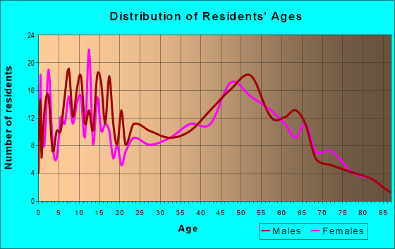 Age and Sex of Residents in zip code 47513