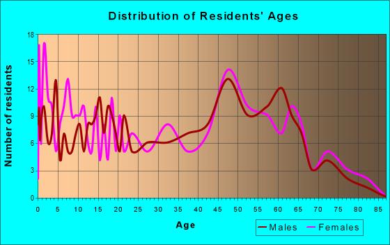 Age and Sex of Residents in zip code 47516