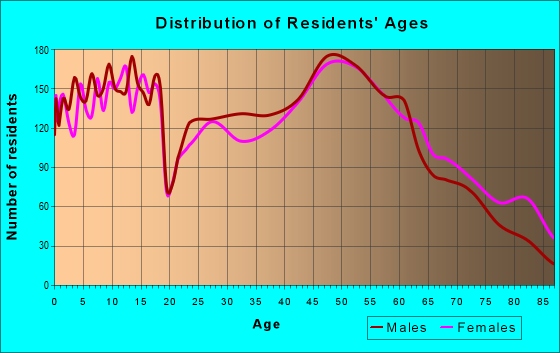 Age and Sex of Residents in zip code 47546