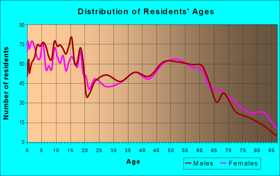 Age and Sex of Residents in zip code 47553