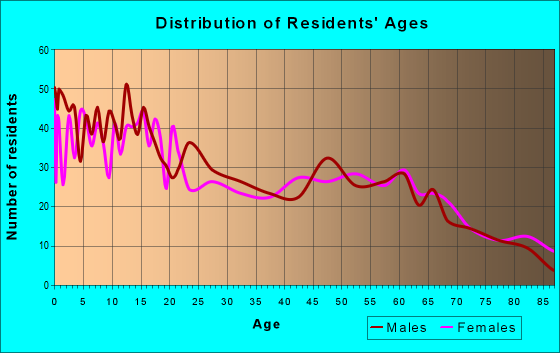 Age and Sex of Residents in zip code 47562