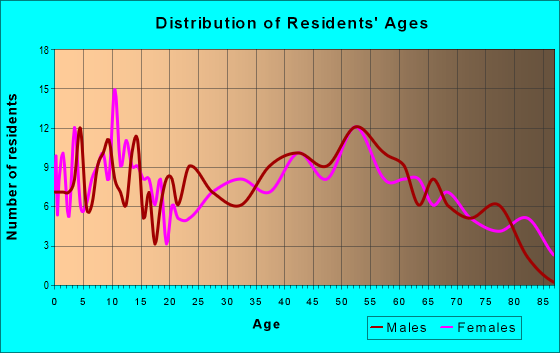Age and Sex of Residents in zip code 47564