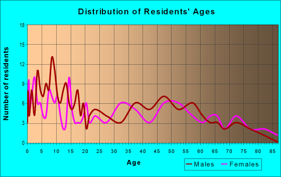 Age and Sex of Residents in zip code 47568