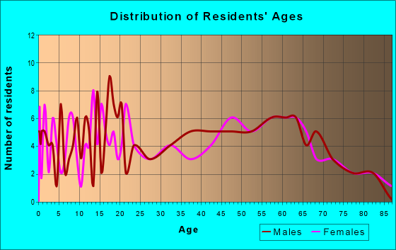 Age and Sex of Residents in zip code 47578