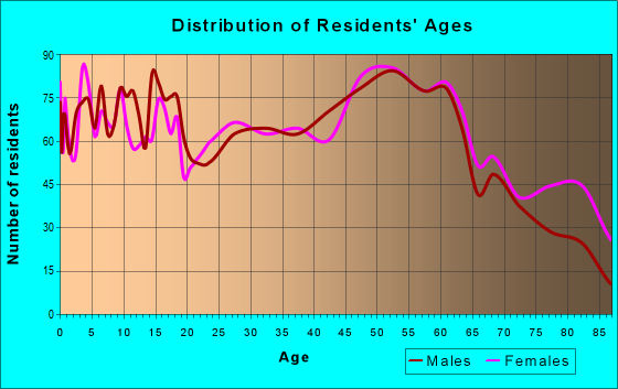 Age and Sex of Residents in zip code 47586