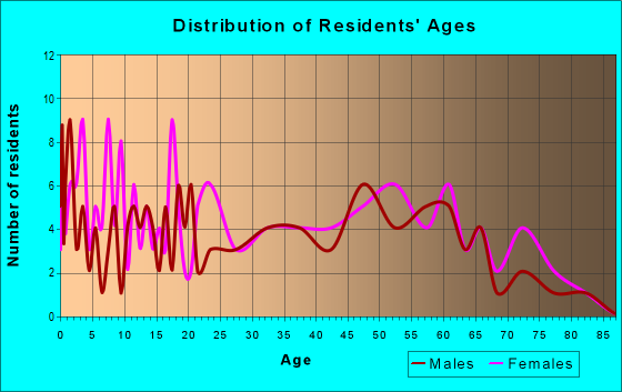 Age and Sex of Residents in zip code 47588