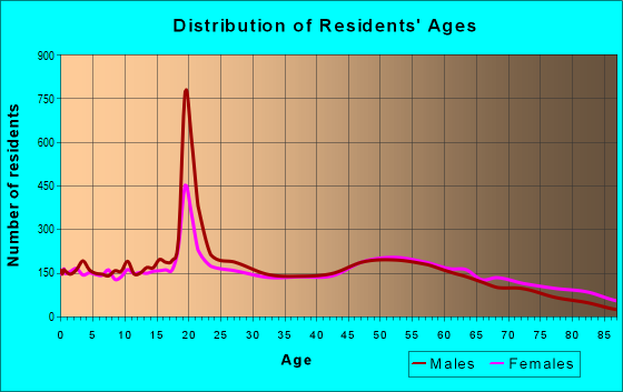 Age and Sex of Residents in zip code 47591