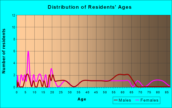 Age and Sex of Residents in zip code 47596