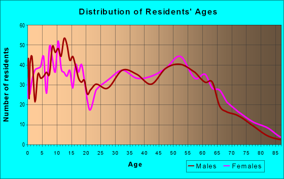 Age and Sex of Residents in zip code 47610