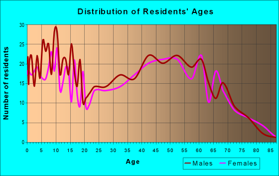 Age and Sex of Residents in zip code 47613