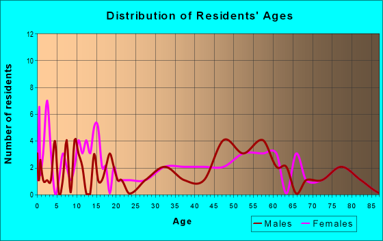 Age and Sex of Residents in zip code 47616