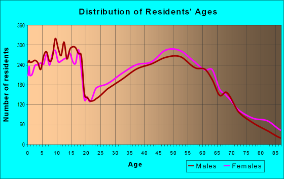 Age and Sex of Residents in zip code 47630