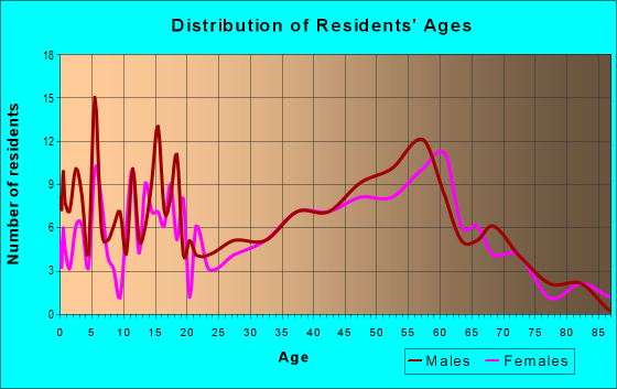 Age and Sex of Residents in zip code 47640