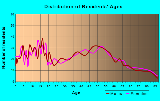 Age and Sex of Residents in zip code 47665
