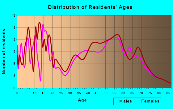 Age and Sex of Residents in zip code 47666