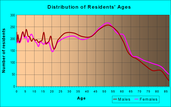 Age and Sex of Residents in zip code 47711