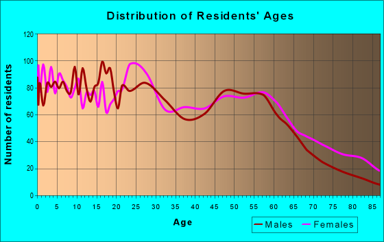 Age and Sex of Residents in zip code 47713