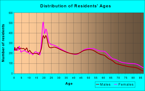 Age and Sex of Residents in zip code 47714