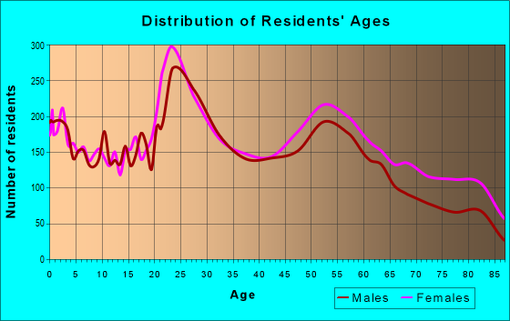 Age and Sex of Residents in zip code 47715